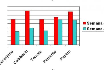 2/3 del campo almeriense vende peor que el año pasado