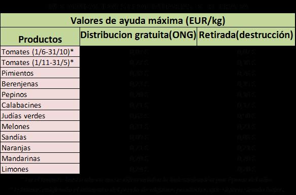 Mecanismos de gestión de crisis de precios hortícolas