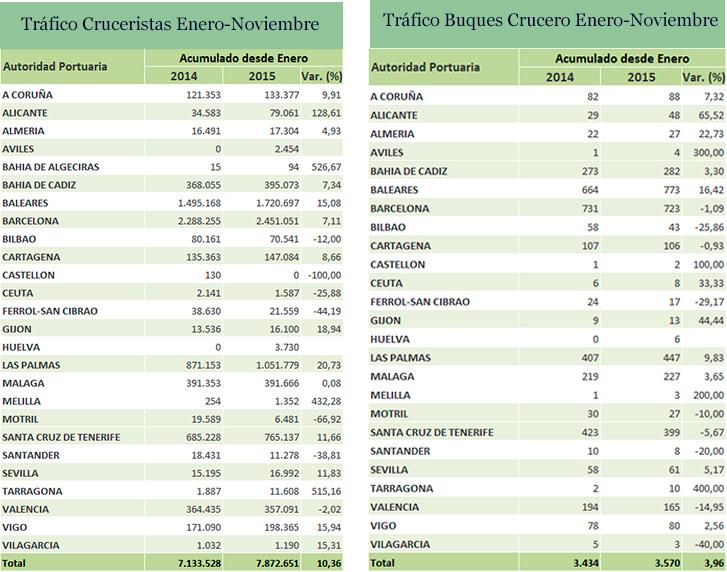 Datos de turismo de crucero