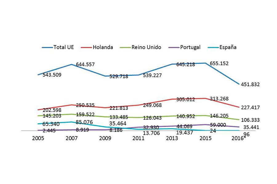 ¿Pasan los cítricos sudafricanos por los controles de los puertos españoles?