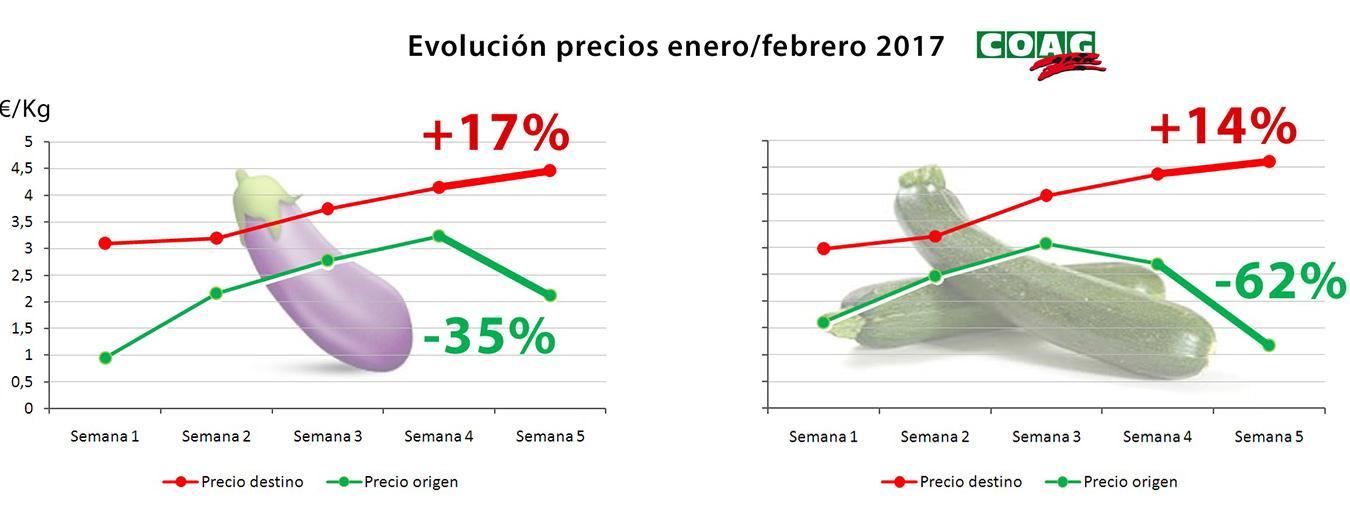 Gráfica que retrata la evolución de precios agrícolas de los últimos días.