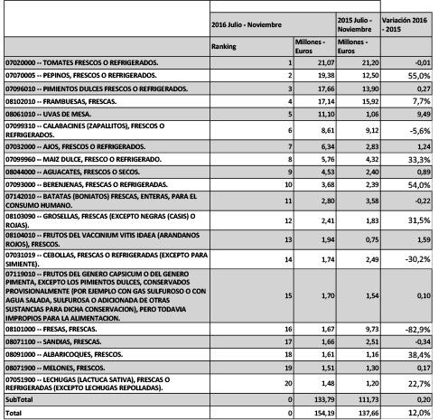 ranking-frutas-y-hortalizas-exportadas-a-Reino-Unido-(Julio---Noviembre)