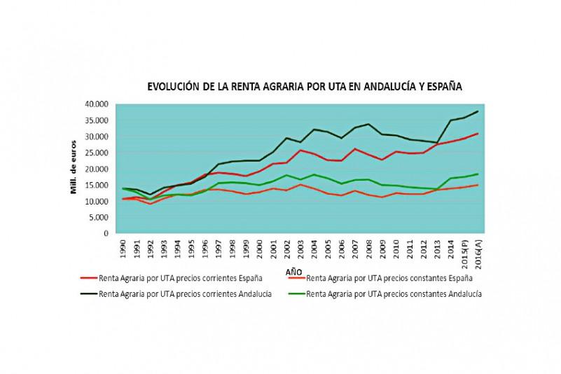 La renta agraria de 2016 creció un 7%, según la Junta de Andalucía
