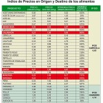 El precio del calabacín sube un 800% del campo a la mesa