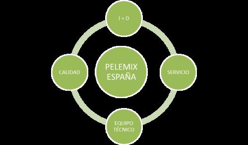 Pilares de Pelemix España
