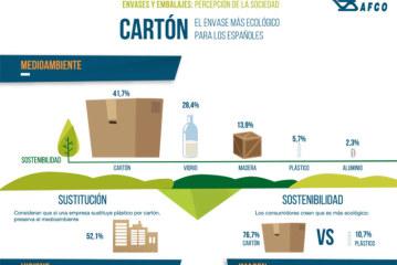 El cartón gana la partida como el envase más sostenible