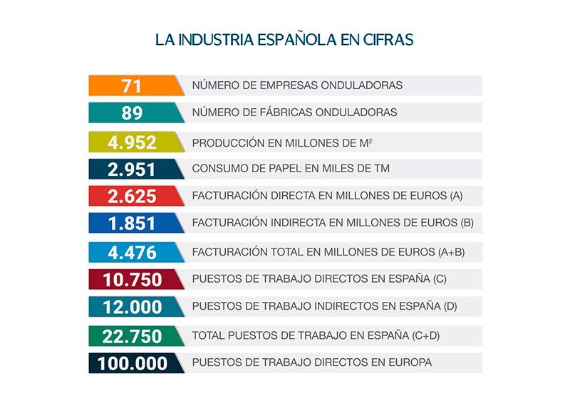Cifras del sector del cartón en España.