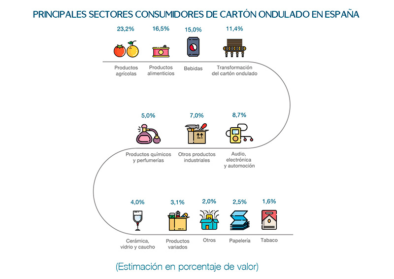 Consumo de cartón en España.