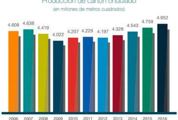 España se consolida como el 4º país europeo en producción de cartón ondulado