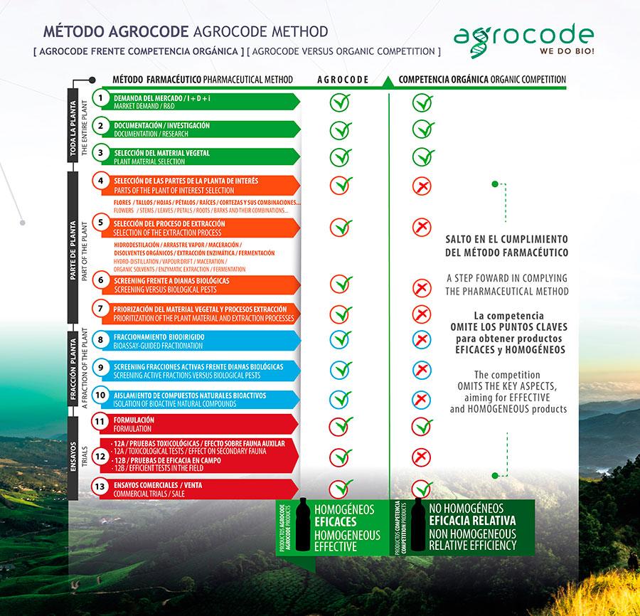 Método Agrocode, Kimitec Group