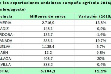 Récord exportador en Almería, Granada y Málaga