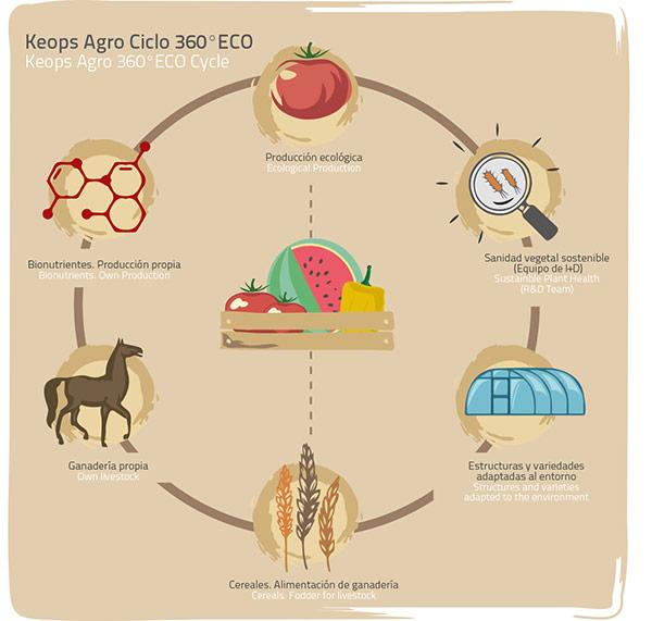 ciclo360-ECO-de-Keops-Agro-