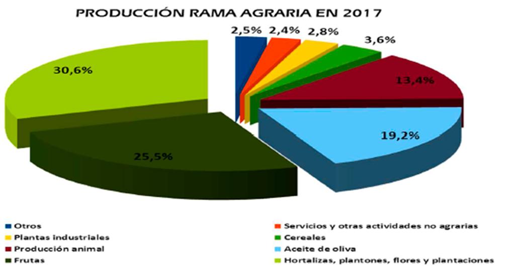 Frutas y hortalizas son el 56% del agro andaluz y el olivar el 19%