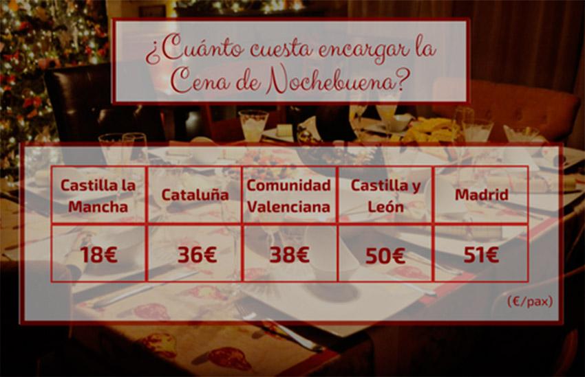 Precios-cena-de-Navidad-España
