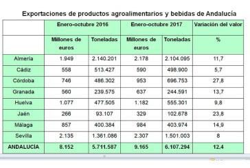 Exportaciones de enero a octubre, provincia a provincia