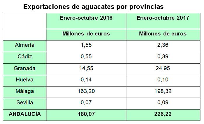 Exportacion-de-aguacates-de-Andalucía