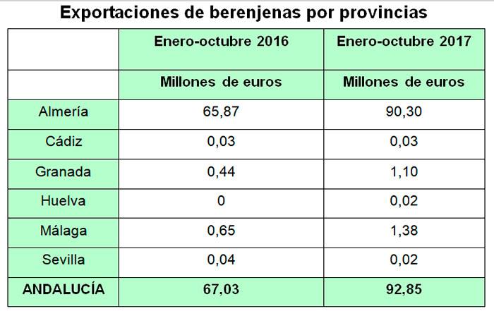 Exportacion-de-berenjena-de-Andalucia