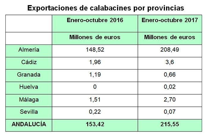 Exportacion-de-calabacin-Andalucia