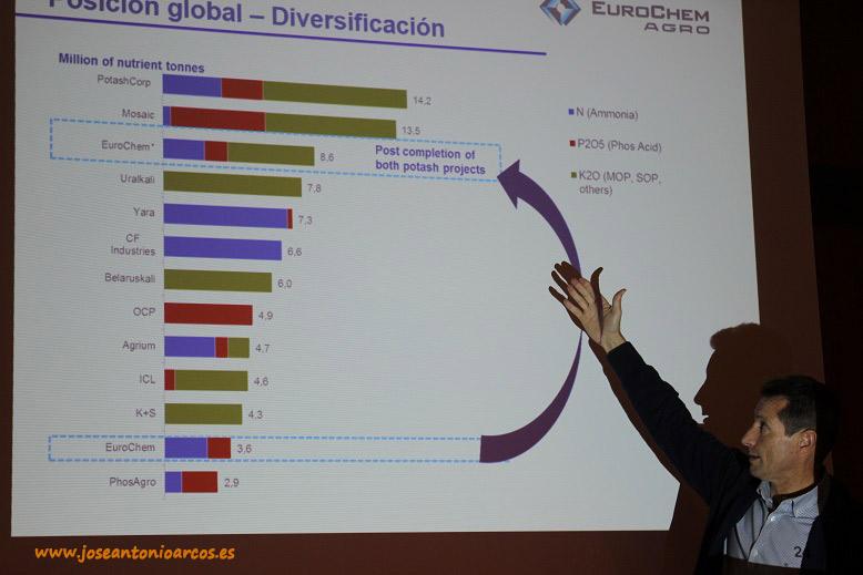 Eurochem en el ránking de las principales compañías de extracción de minerales del mundo.