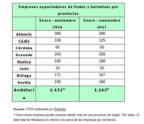 Ránking andaluz de empresas hortofrutícolas exportadoras.