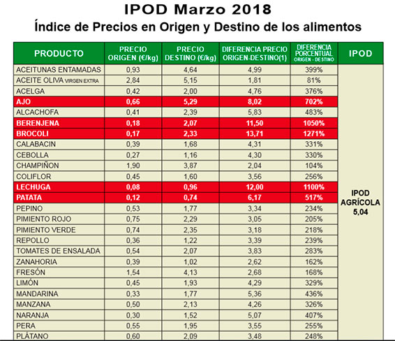 IPOD marzo 2018.
