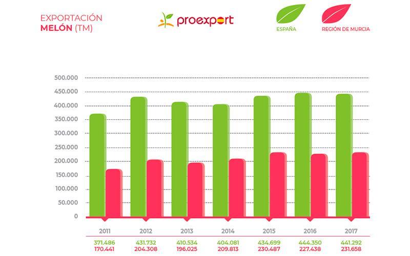 Exportaciones de melón de Murcia en comparativa con el resto de España.