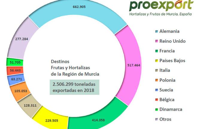 Los números de Murcia