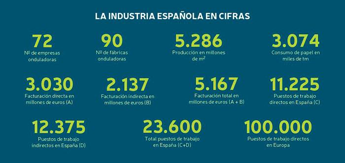 La industria española de cartón en cifras