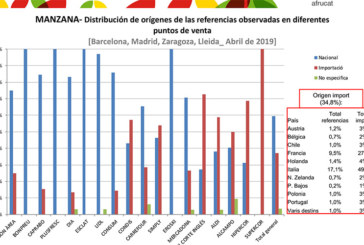 El origen de manzanas y peras en los lineales españoles