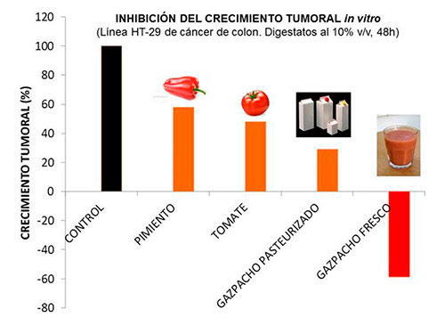 Poder anticáncer del gazpacho. Pablo Campra. /joseantonioarcos.es