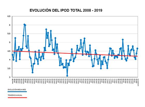 IPOD octubre 2019. Diferencial de precios del campo a la mesa. /joseantonioarcos.es
