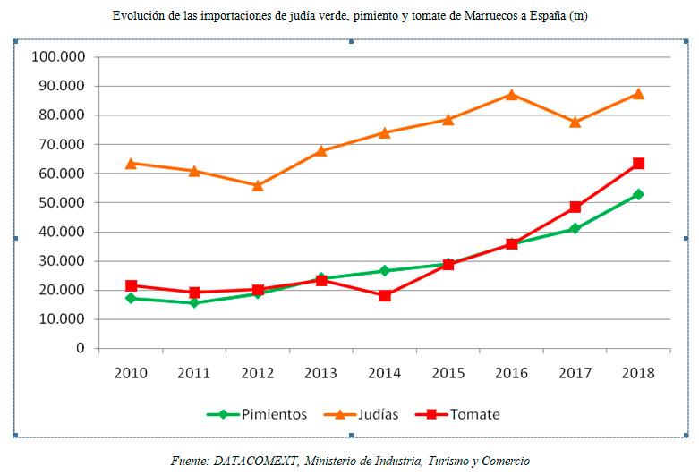 Evolución de las importaciones de judía verde, pimiento y tomate de Marruecos a España (tn). /joseantonioarcos.es