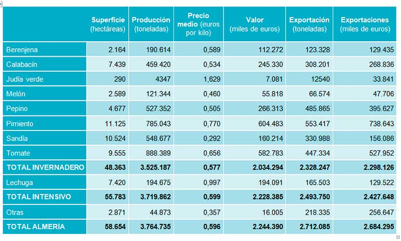 Las cifras del último año hortofrutícola en Almería