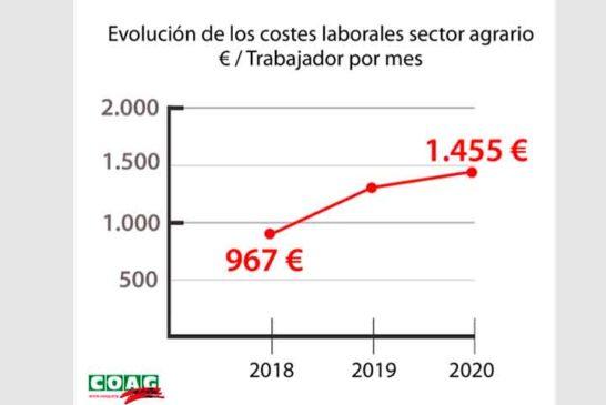 La subida del SMI en la agricultura